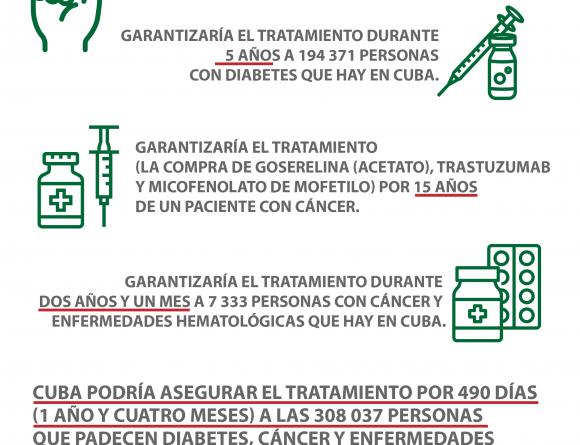 Cuba en Datos: ¿Cómo serían 24 horas sin bloqueo?